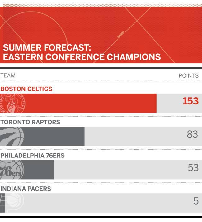 Gráfico de la ESPN sobre quién será el campeón en la Conferencia Este.