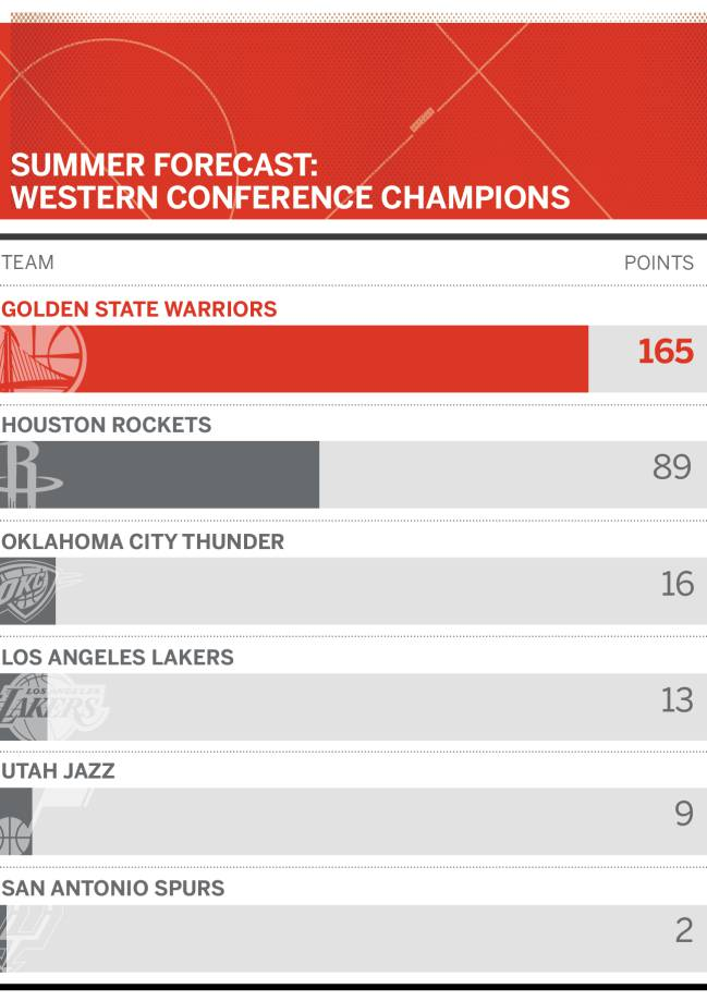 Gráfico de la ESPN sobre quién será el campeón en la Conferencia Oeste.