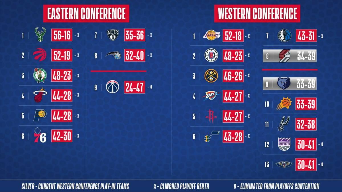 Playoffs NBA 2020: ya hay siete eliminatorias aseguradas ...
