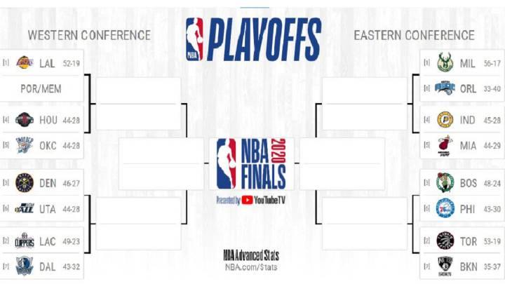 Playoffs NBA 2020: calendario, equipos y cuadro completo