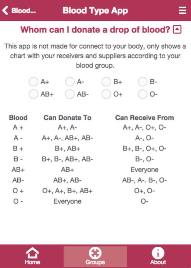 El grupo sanguineo ab de quien puede recibir sangre