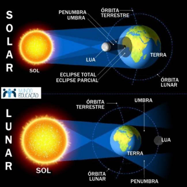 La mejor app y horario para ver el eclipse lunar de hoy for Que dia lunar es hoy