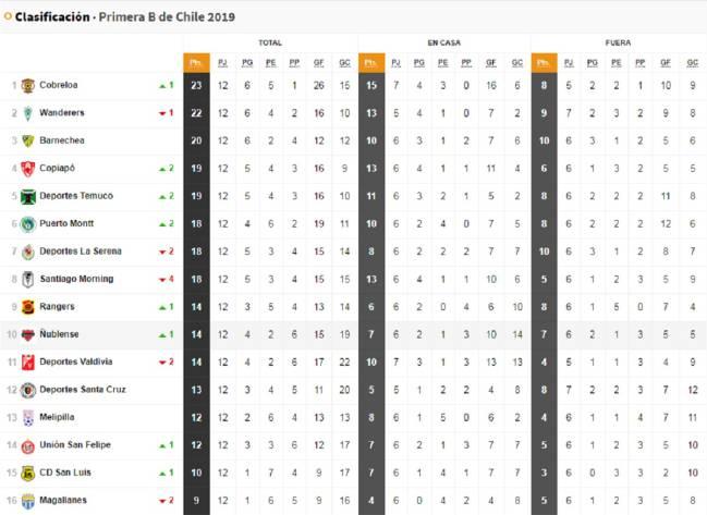 Zapatos 2018 nueva selección diseño novedoso Campeonato Primera B: tabla de posiciones y resultados ...