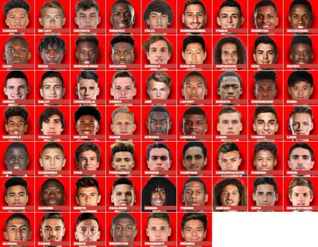 Los 60 mejores jugadores Sub 20 del mundo.