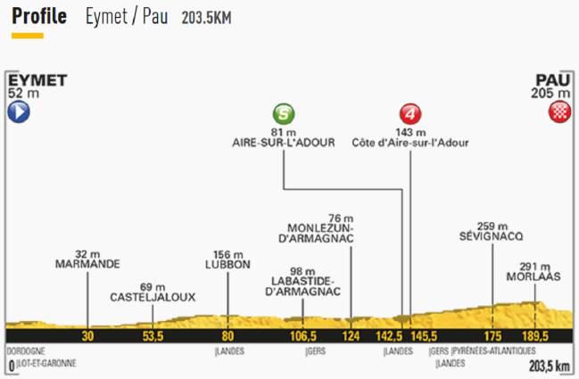 tour-de-francia-etapa-11-eymet-pau
