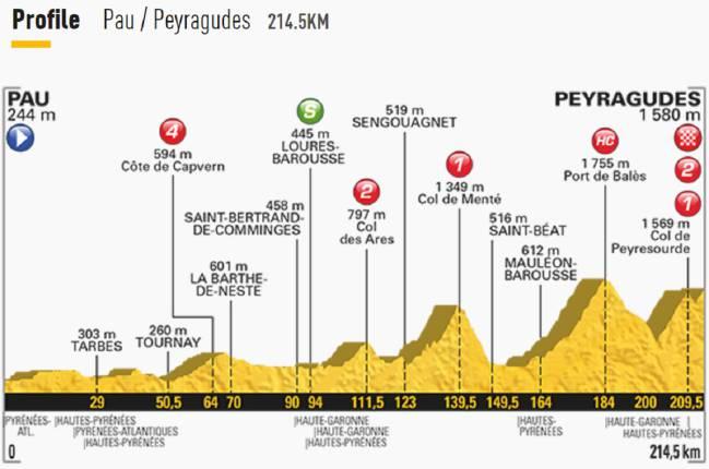 etapa-12-tour-de-francia-2017.