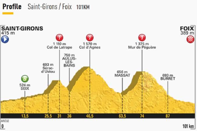 etapa-13-Tour-de-Francia-2017.