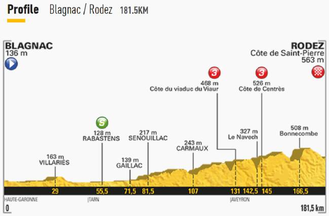 tour-de-francia-etapa-14