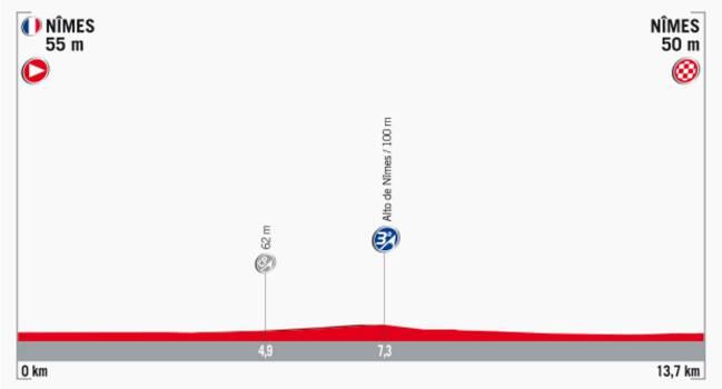 Perfil de la etapa 1 de la Vuelta a España 2017.