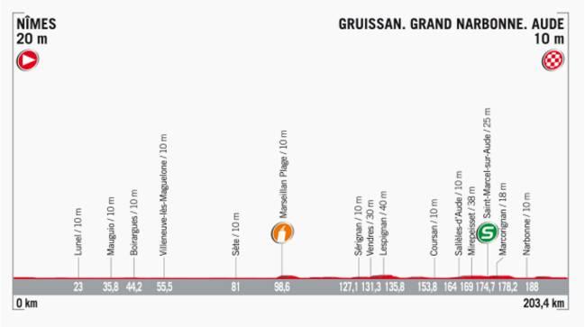 Perfil de la etapa 2 de la Vuelta a España 2017.