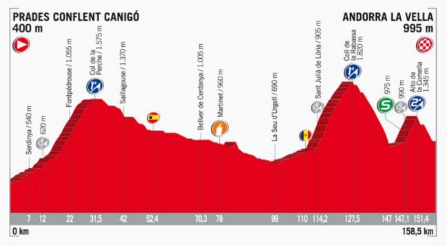 Perfil de la etapa 3 de la Vuelta a España 2017.