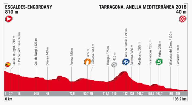 Perfil de la etapa 4 de la Vuelta a España 2017.