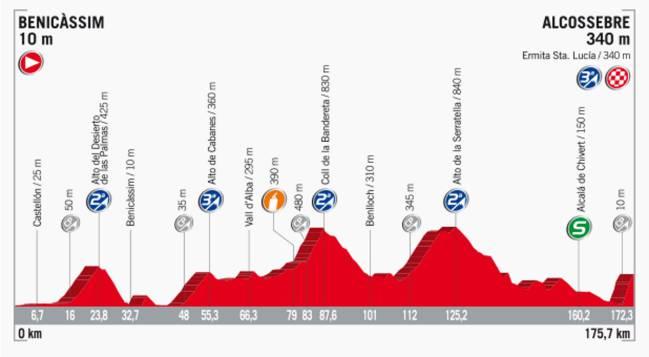 Perfil de la etapa 5 de la Vuelta a España 2017.