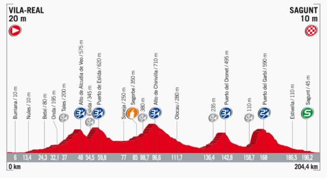 Perfil de la etapa 6 de la Vuelta a España 2017.