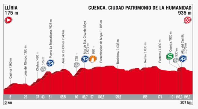 Perfil de la etapa 7 de la Vuelta a España 2017.