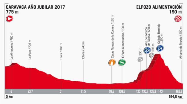 Perfil de la etapa 10 de la Vuelta a España 2017.
