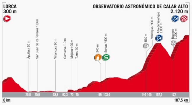 Perfil de la etapa 11 de la Vuelta a España 2017.