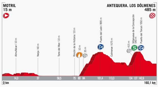 Perfil de la etapa 12 de la Vuelta a España 2017.