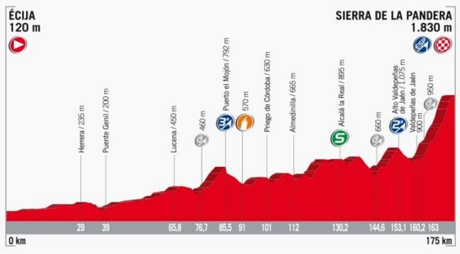 Perfil de la etapa 14 de la Vuelta a España 2017.