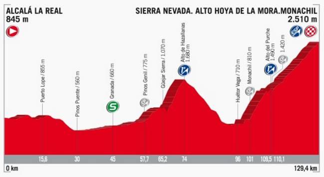 Perfil de la etapa 15 de la Vuelta a España 2017.