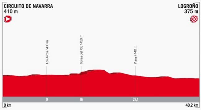 Perfil de la etapa 16 de la Vuelta a España 2017.