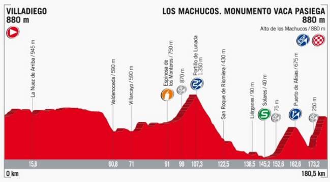 Perfil de la etapa 17 de la Vuelta a España 2017.