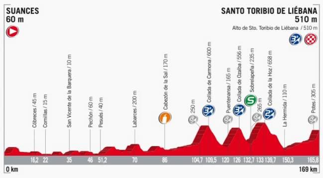 Perfil de la etapa 18 de la Vuelta a España 2017.