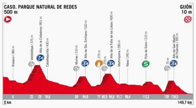 Perfil de la etapa 19 de la Vuelta a España 2017.