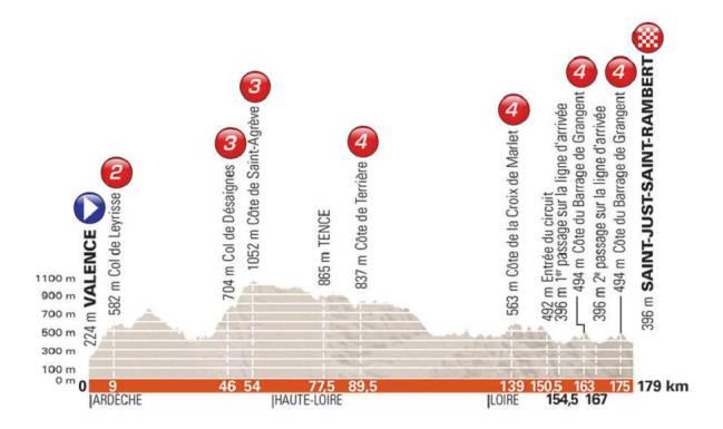 Perfil de la primera etapa del Criterium del Dauphiné 2018.