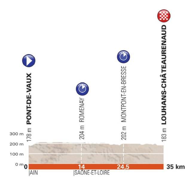 Perfil de la tercera etapa del Criterium del Dauphiné 2018.