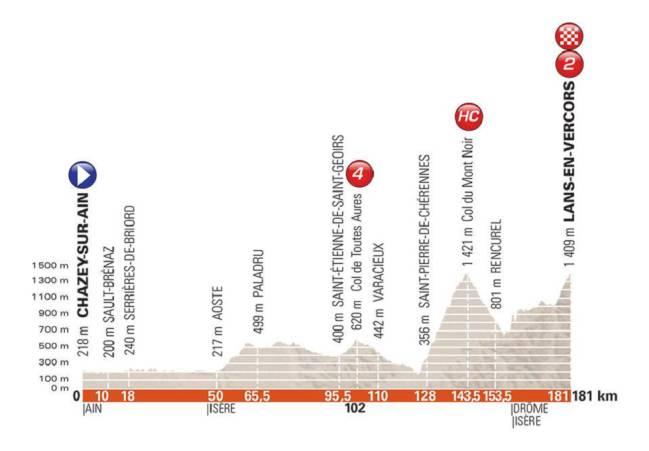 Perfil de la cuarta etapa del Criterium del Dauphiné 2018.