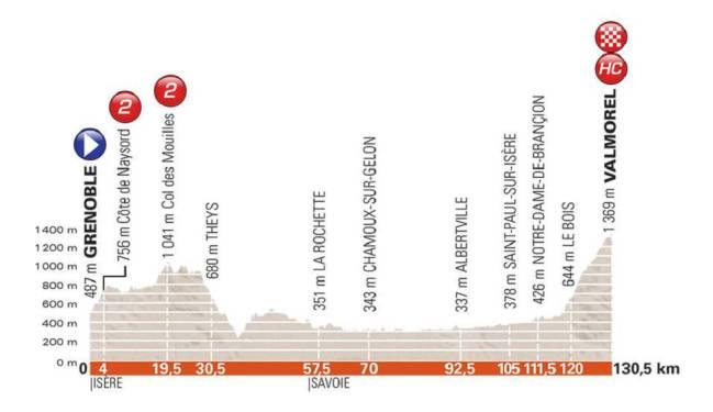 Perfil de la quinta etapa del Criterium del Dauphiné 2018.