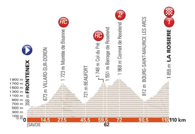 Perfil de la sexta etapa del Criterium del Dauphiné 2018.