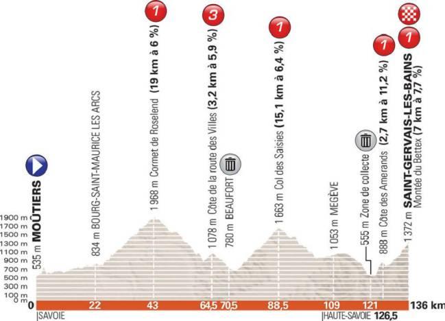 Perfil de la séptima etapa del Criterium del Dauphiné 2018.