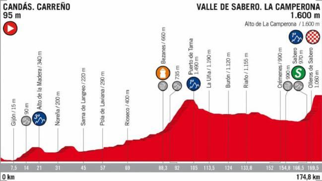 Perfil de la 13ª etapa de la Vuelta a España con final en alto en La Camperona.