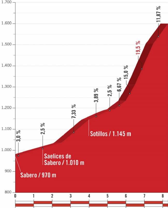 Perfil de la subida a La Camperona, final de la 13ª etapa de la Vuelta a España.