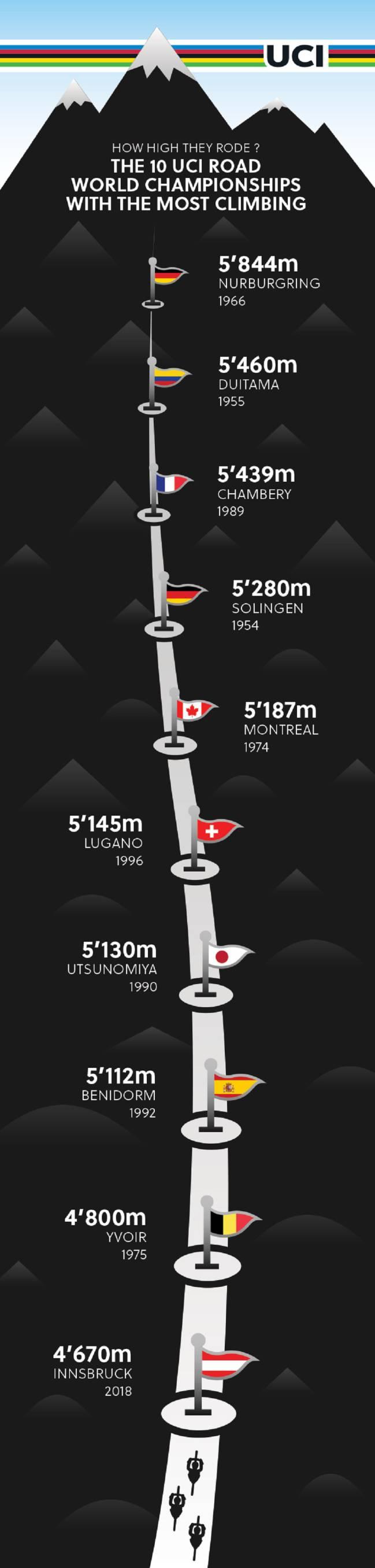 Gráfico comparativo de la UCI con los Mundiales con más desnivel de la historia.