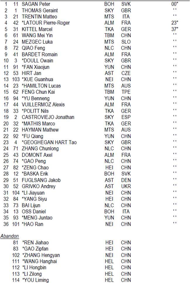 Clasificación del Critérium de Shanghái
