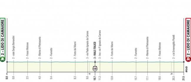 Tirreno - Adriatico 2.UWT ITA (1ª Cat)  1544805690_687903_1544805978_sumario_normal