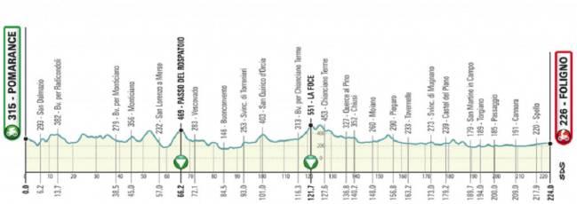 Tirreno - Adriatico 2.UWT ITA (1ª Cat)  1544805690_687903_1544806265_sumario_normal