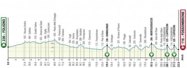 Tirreno - Adriatico 2.UWT ITA (1ª Cat)  1544805690_687903_1544806347_sumario_normal