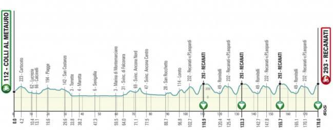 Tirreno - Adriatico 2.UWT ITA (1ª Cat)  1544805690_687903_1544806479_sumario_normal