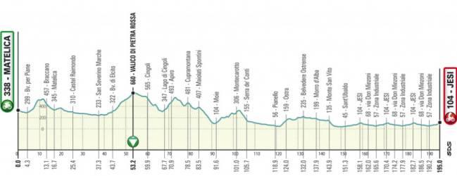 Tirreno - Adriatico 2.UWT ITA (1ª Cat)  1544805690_687903_1544806568_sumario_normal