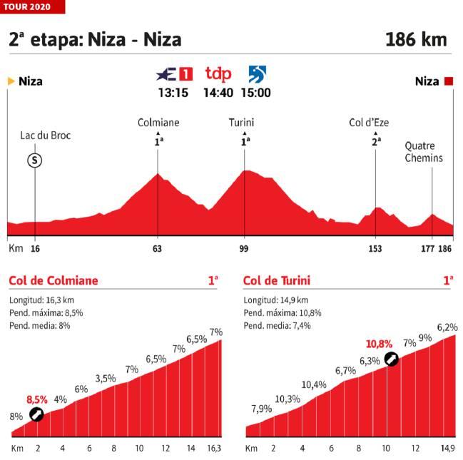 Perfil etapa 2 Tour 2020