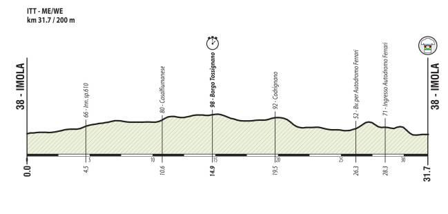 Perfil de la prueba contrarreloj masculina y femenina de los Mundiales de Ciclismo en Ruta de Imola 2020.