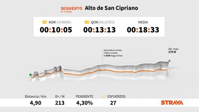 Perfil y plano del Alto de San Cipriano, puerto que se subirá en la décima etapa de la Vuelta a España 2020, con los datos más destacados en Strava.