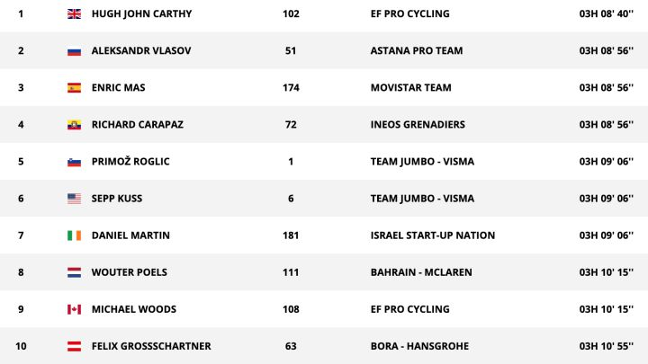 Richard Carapaz desbancó a Roglic en la Vuelta a España
