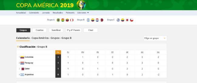 Así está el grupo B de Copa América 2019 tras la fecha 1