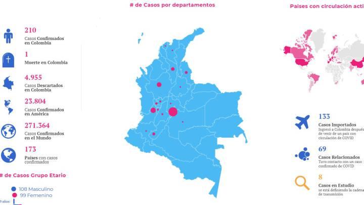 Resultado de imagen de coronavirus colombia
