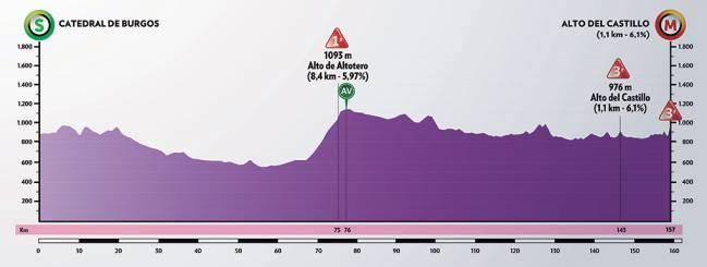 Etapa 1 de la Vuelta a Burgos.